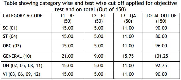 IDBI Bank Executive Category Wise & Test Wise Cut off Marks