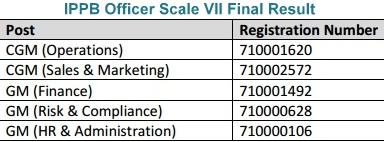 IPPB Scale VII Result