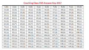 KVS Answer Key 2017