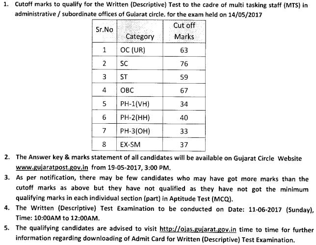 Gujarat Post MTS Admit Card Download