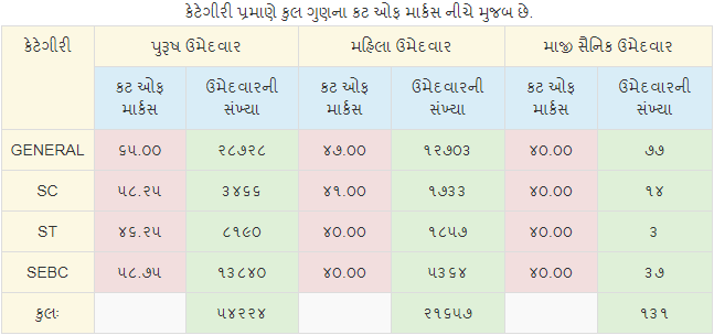 LRB Gujarat Police Constable Written Exam Cut off Marks 2019