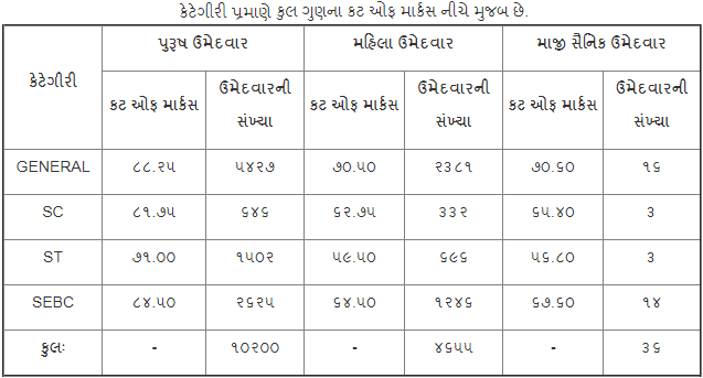 LRB Gujarat Police Constable Final Cut Off Marks 2019