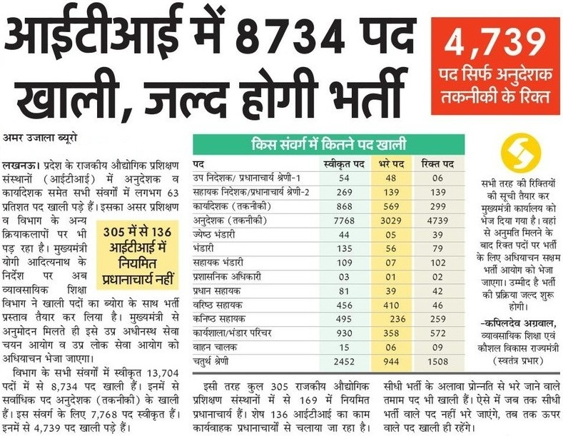 UPSSSC ITI Instructor Recruitment Local News Paper Notice Update 2021
