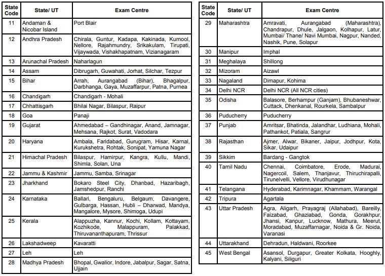 SBI Clerk 2021 Examination Centre List